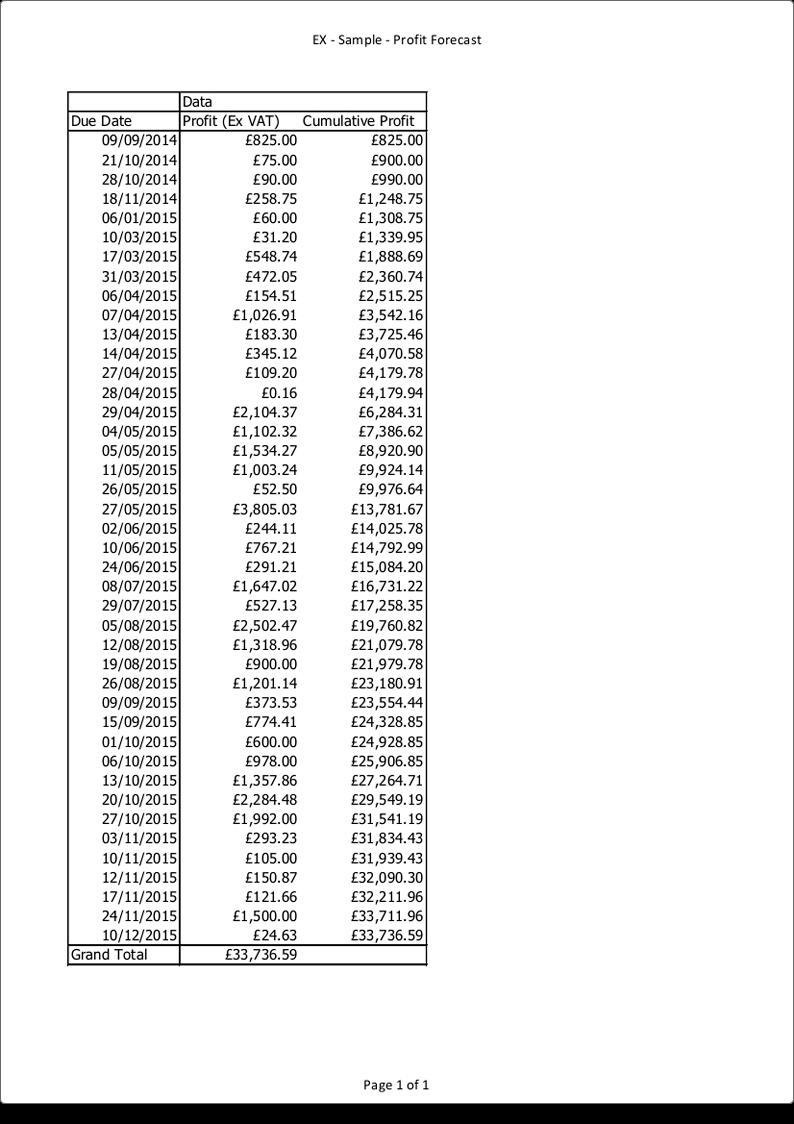 Management reports Profit-charts